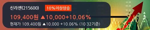[한경로보뉴스] '신라젠' 10% 이상 상승, 오전에 전일 거래량 돌파. 103% 수준