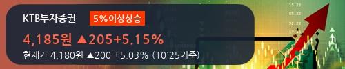 [한경로보뉴스] 'KTB투자증권' 5% 이상 상승, 전형적인 상승세, 단기·중기 이평선 정배열
