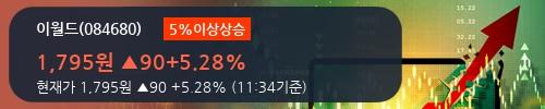 [한경로보뉴스] '이월드' 5% 이상 상승, 이 시간 비교적 거래 활발. 전일 70% 수준