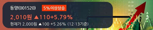 [한경로보뉴스] '동양' 5% 이상 상승, 2018.2Q, 매출액 1,436억(+14.5%), 영업이익 28억(-54.7%)