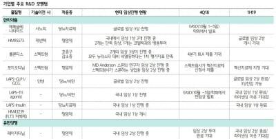 """""""제약·바이오, 3분기 실적발표 후 회복…한미약품 최선호""""-하나"""