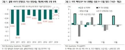 """""""지수보다 종목에 주목…삼성전기·GS건설 등""""-하나"""
