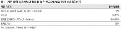 한미약품, 포지오티닙 기대감 유효…최선호주 유지-미래에셋대우