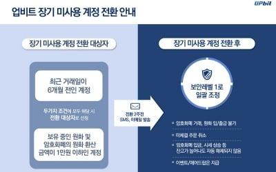 업비트, 휴면계정 '장기 미사용 계정' 전환
