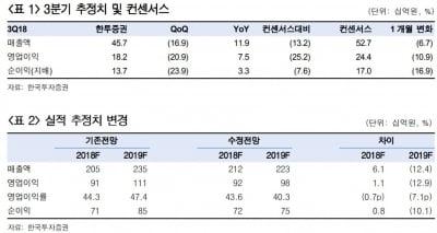 메디톡스, 최악의 구간 통과…목표가↓-한국