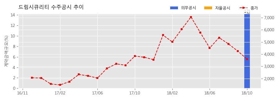 [한경로보뉴스] 드림시큐리티 수주공시 - 방위력개선사업용 보안시스템외 35.3억원 (매출액대비 14.26%)