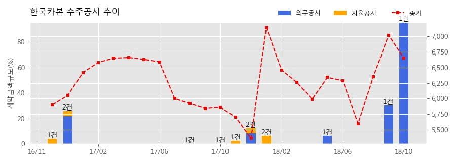 [한경로보뉴스] 한국카본 수주공시 - LNG화물창용 초저온 보냉자재 공급계약 2,283억원 (매출액대비 95.50%)