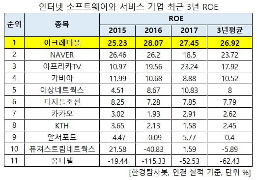 최근 3년 주주돈 가장 많이 불린 인터넷 서비스 기업 1위는 이크레더블
