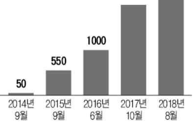 뜨거워지는 금융사-핀테크업체 '영토전쟁'