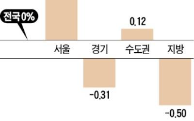 서울 오피스텔 값 강세… 3분기 0.47% 올라