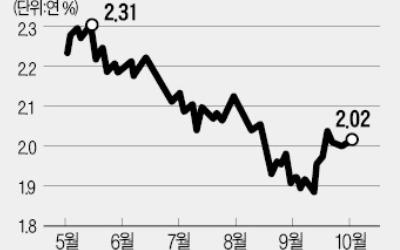 경기 비관론에…회사채 '흥행 新기록' 행진