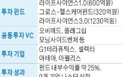 """상장 앞둔 아주IB투자…""""2020년까지 운용자산 2조로 확대"""""""