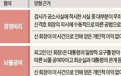 """""""辛회장, 박근혜 前 대통령 뇌물 요구에 수동적으로 응해"""""""