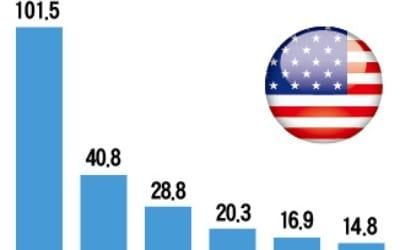 美기업, 3분기 연속 '실적 홈런'
