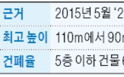 """""""복합단지 활성화하지만…"""" 서울시, 사대문 內 높이제한 안푼다"""
