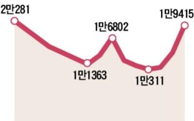 집값 규제 '풍선 효과'…경기도 9월 거래 2년 만에 최대