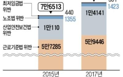 檢, 노동이슈 화력집중…'삼성사건' 11차례 압수수색