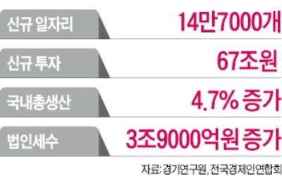 """""""수도권 규제 풀면 신규투자 67兆·일자리 14만개 창출"""""""