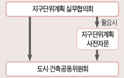 서울 '지구단위계획' 빨라진다