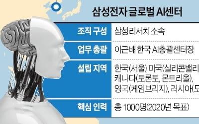 삼성, 몬트리올에 AI센터…글로벌 '인공지능 네트워크' 촘촘해진다