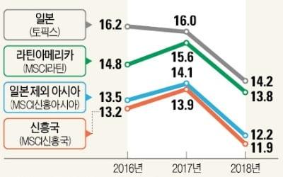 """JP모간·UBS """"신흥국 투자, 지금이 적기"""""""