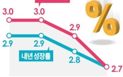 한국은행, 올 성장률 또 낮췄지만 내달 기준금리 인상에 '무게'
