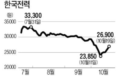 PBR 0.22배…너무 떨어졌나? 한국전력, 1주 만에 13% 반등