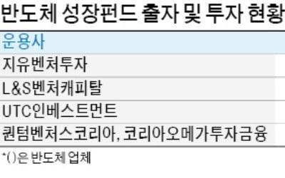 삼성·하이닉스 반도체펀드 '성과'