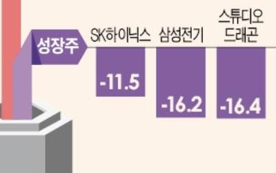 한전·SKT…'뚝심의 가치株' 하락장서 버틴다