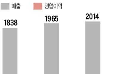 웅진식품 매각 본입찰…현대투자·왕왕그룹 2파전 압축