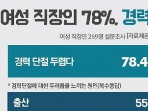 """직장인 여성 10명 중 8명 """"경력 단절 두려워"""""""