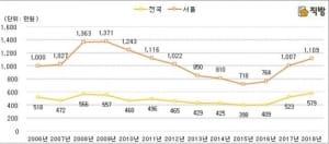 서울 아파트값 절반 대출받으면 연간 이자비용 1109만원