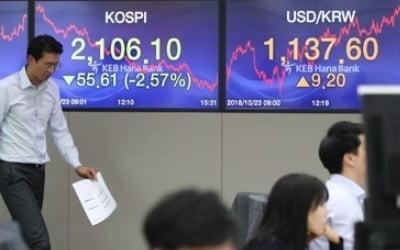 공포심리에 금융시장 출렁…주식·원화 가치 동반 급락