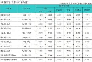 국고채 금리 일제히 하락…중장기물 연중 최저치