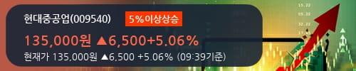 [한경로보뉴스] '현대중공업' 5% 이상 상승, 외국계 증권사 창구의 거래비중 13% 수준
