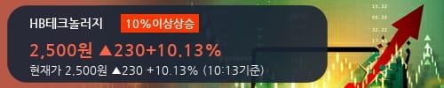 [한경로보뉴스] 'HB테크놀러지' 10% 이상 상승, 주가 반등 시도, 단기 이평선 역배열 구간
