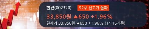 [한경로보뉴스] '한진' 52주 신고가 경신, 외국인 3일 연속 순매수(6.2만주)