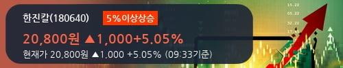 [한경로보뉴스] '한진칼' 5% 이상 상승, 전일 기관 대량 순매수