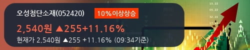 [한경로보뉴스] '오성첨단소재' 10% 이상 상승, 대형 증권사 매수 창구 상위에 등장 - 미래에셋, NH투자 등