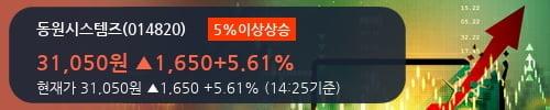 [한경로보뉴스] '동원시스템즈' 5% 이상 상승, 2018.2Q, 매출액 2,640억(+7.3%), 영업이익 196억(-27.7%)