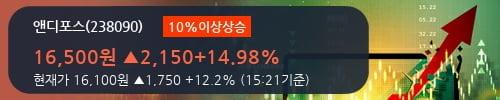 [한경로보뉴스] '앤디포스' 10% 이상 상승, 2018.2Q, 매출액 78억(-9.8%), 영업이익 3억(-49.2%)