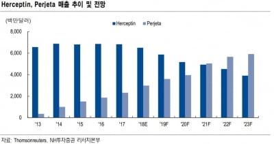 """""""앱클론, 내년 영업흑자 가능성 100%""""-NH"""