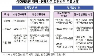 상호금융권, 11월부터 취약차주 원금상환 유예제도 도입