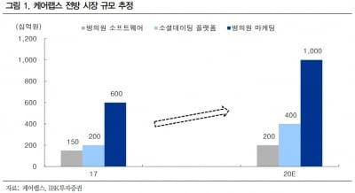 """""""케어랩스, 굿닥을 넘어서는 바비톡의 성장""""-IBK"""