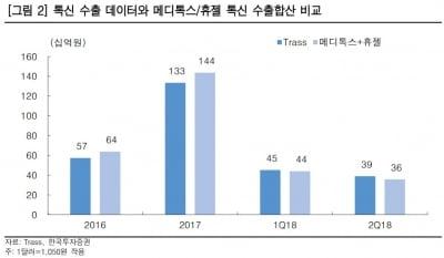 메디톡스, 최악의 구간 지났다…목표가↑-한국