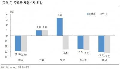 """""""세계 경제, 2019년 상저하고 흐름 예상""""-한국"""