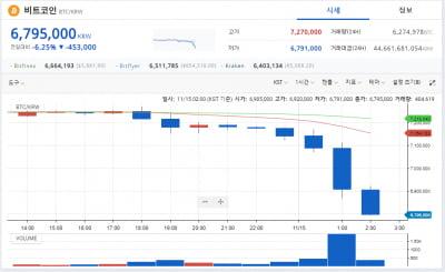 비트코인 '급락'…4개월 만에 700만원 붕괴