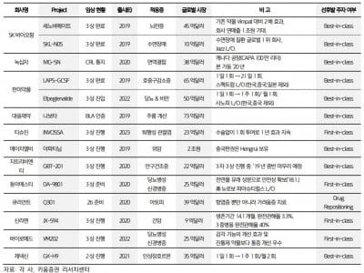 """""""내년 7개 의약품 美 승인 예상…한미약품·동아에스티 최선호"""""""
