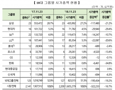 """10대 그룹 시가총액 832조원대로 '뚝'…""""현대차·한화그룹 주가하락"""""""
