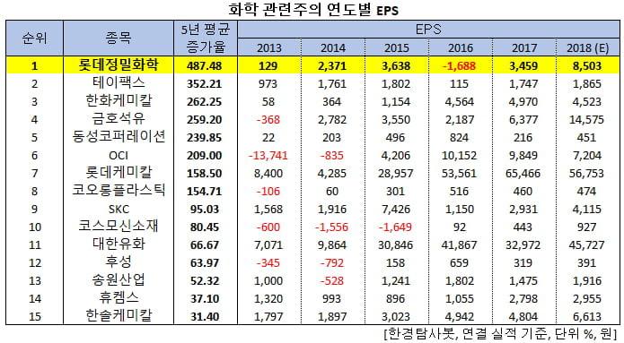최근 5년 이익 증가한 유화주 1위는 롯데정밀화학